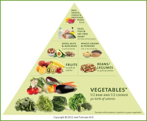 Fuhrman.food.pyramid.new.Eat.to.Live